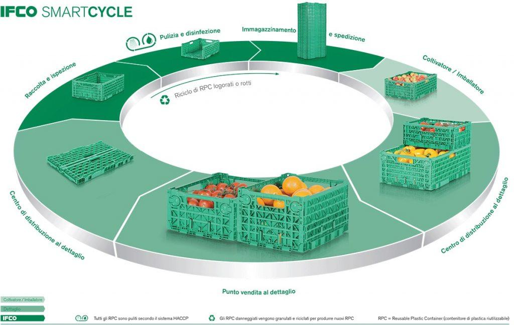 Sostenibilità e logistica: due facce della stessa medaglia