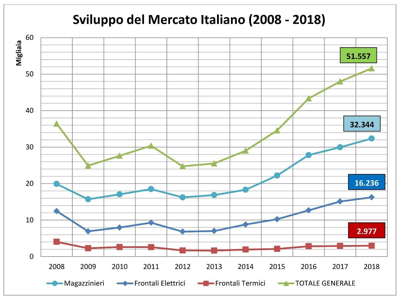 Sviluppo del Mercato Italiano carrelli elevatori (2008 - 2018)