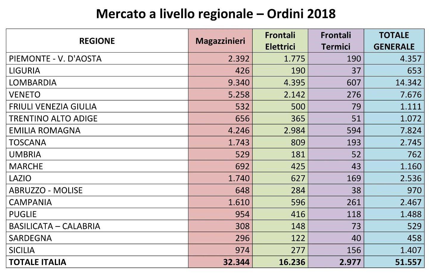 Mercato carrelli elevatori a livello regionale – Ordini 2018