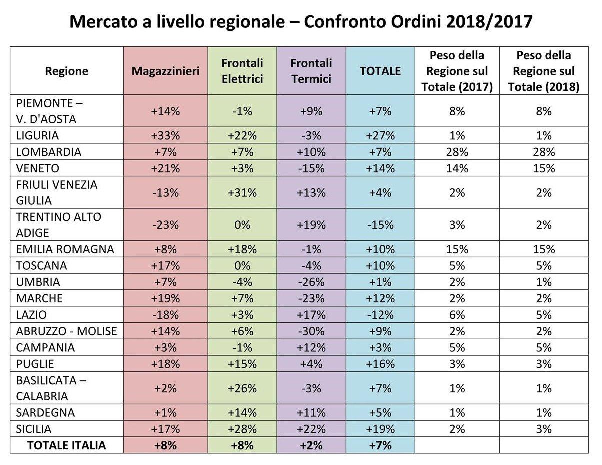 Mercato carrelli elevatori a livello regionale – Confronto Ordini 2018/2017