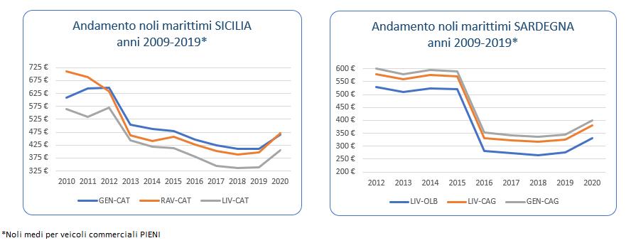ALIS: l'evoluzione del costo del trasporto marittimo verso le isole