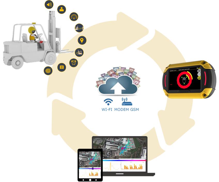 EGOpro pro Safe MOVE 4.0 interconnessione continua
