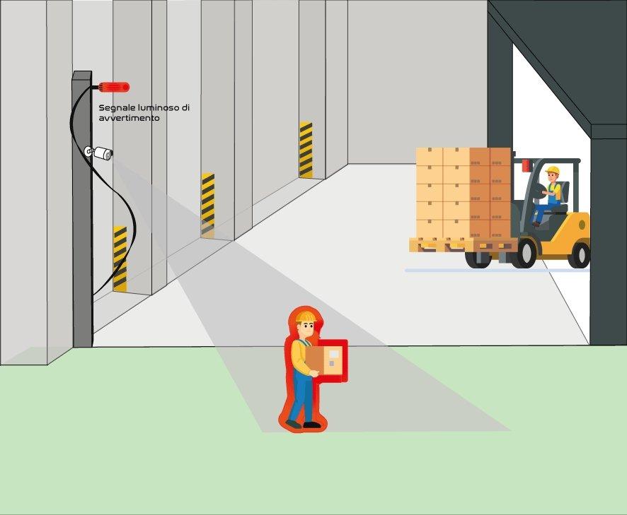 Kiwitron rivoluziona il mondo della sicurezza negli stabilimenti produttivi Sistemi safety personalizzati e personalizzabili per prevenire gli incidenti sul lavoro